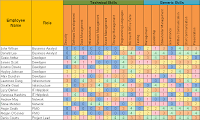 Employee Skills Matrix Excel Template