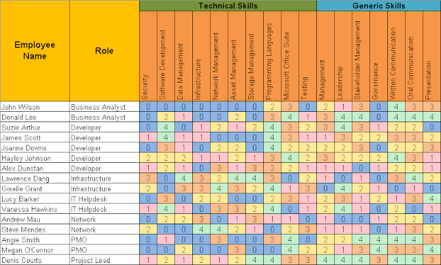 Skills Matrix Template
