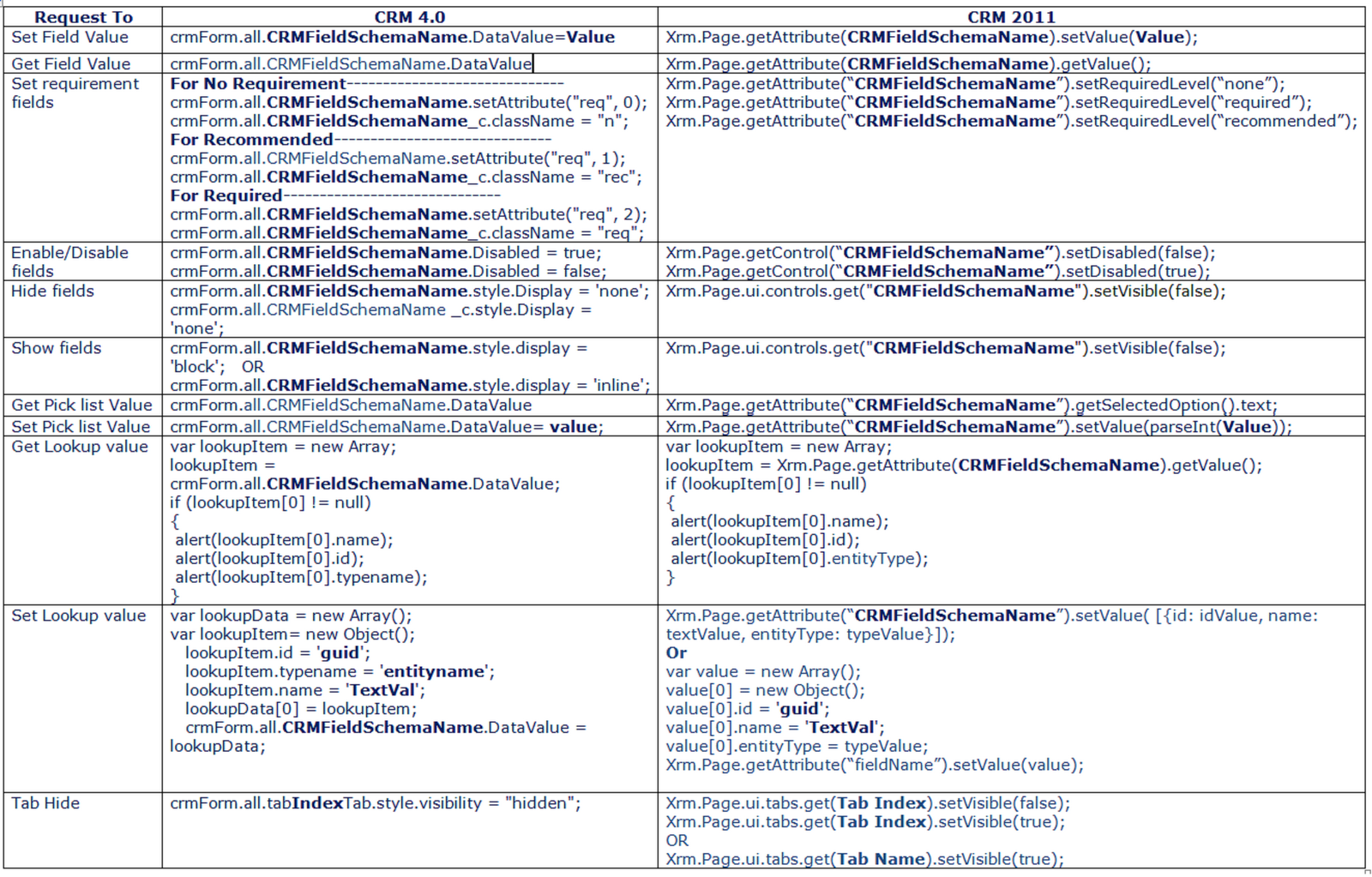 Difference between CRM 4 0 and CRM2011 script for using on