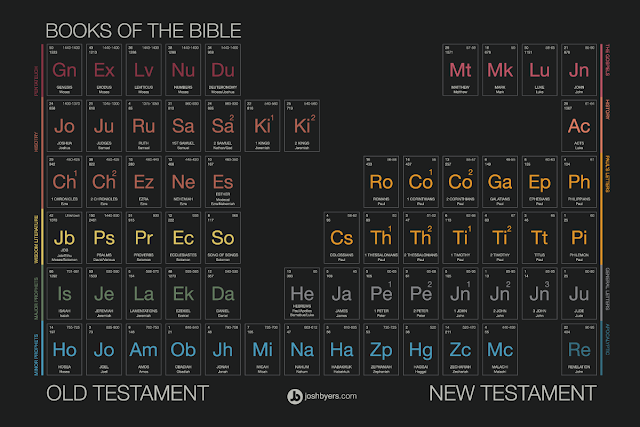 Periodic Table of the Bible | Land of Honey