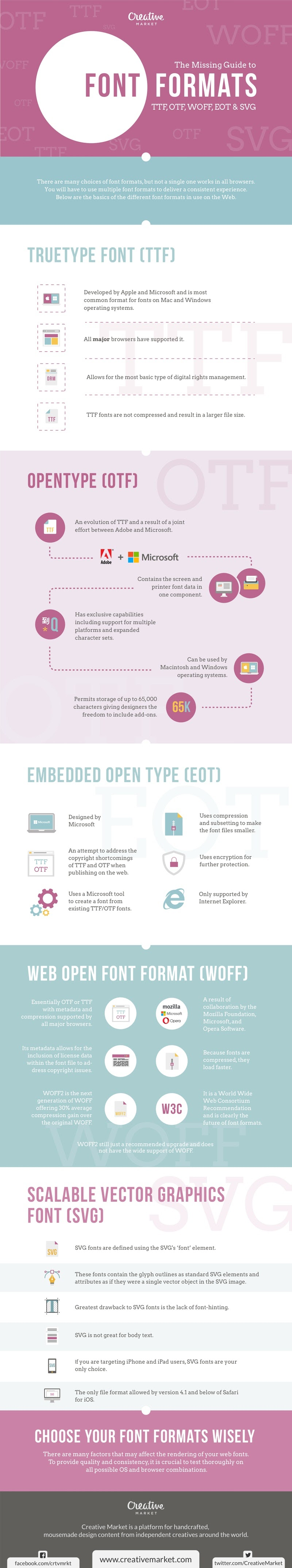 The Missing Guide to Font Formats: TTF, OTF, WOFF, EOT & SVG - #infographic