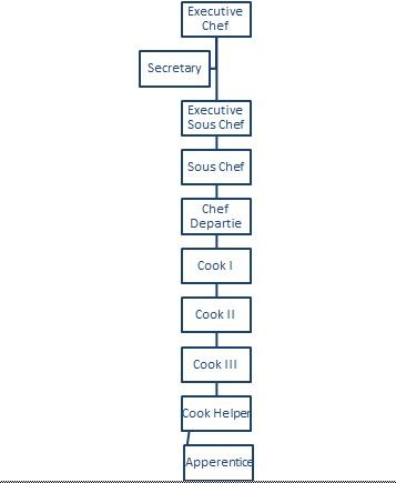 Dan Ini Adalah Struktur Organisasi Dari Service Department