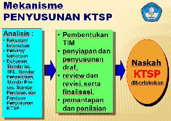 Mekanisme Penyusunan KTSP di Sekolah Dasar (SD) Terbaru