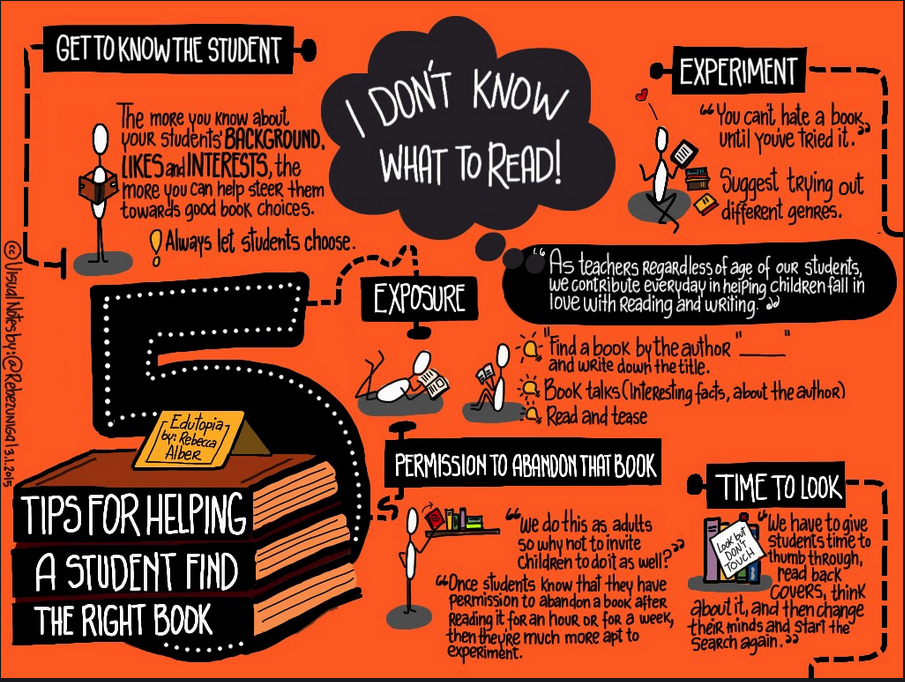 A Beautiful Visual on Reading Tips to Use with Students