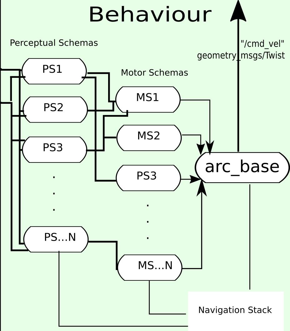 ARC ROS: Behaviour Module Design and Implementation