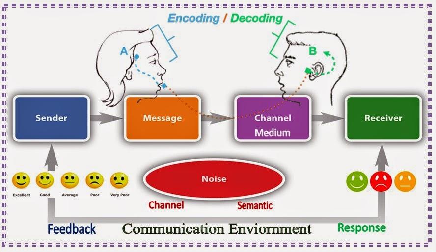 الاتصالات الادارية المفهوم والأهداف والأهمية و المزيد أسود البيزنس