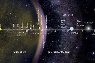 Distanza di Tyche dal Sole espressa in u.a. rispetto ad altri corpi celesti