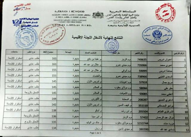 النتائج النهائية لأشغال اللجنة الاقليمية استكمال الحركة الانتقالية بمديرية خنيفرة