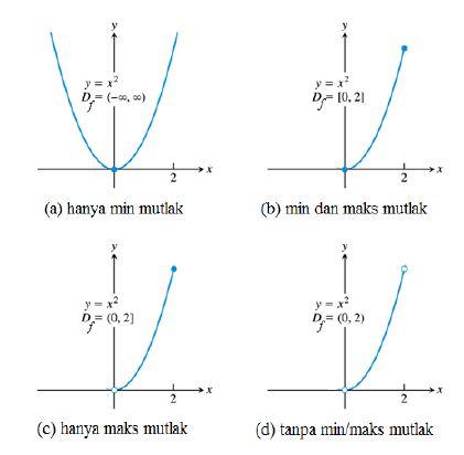 Terapan Turunan Nilai Maksimum Dan Minimum Dan Turunan Dan Bentuk Grafik