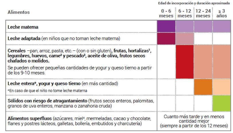 Cuanto comer de frutos secos