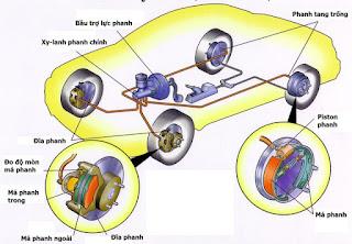 cơ chế hoạt động của xe ô tô