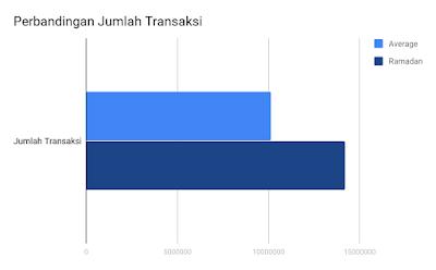 Jumlah transaksi di bulan ramadhan