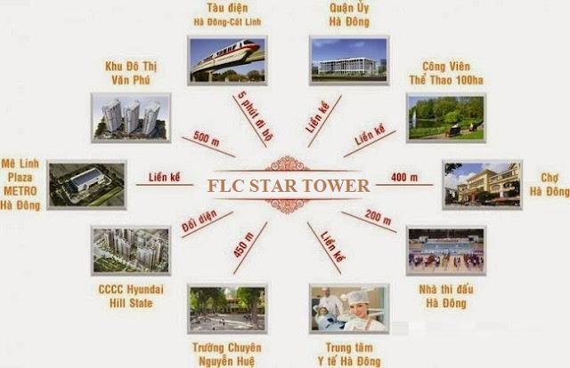 liên kết vùng của flc star tower