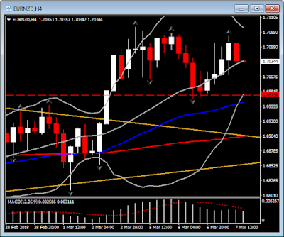 EUR/NZD comienza corrección desde máximo alcanzado esta semana