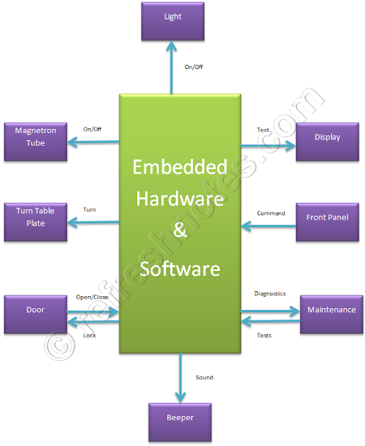 Embedded System Architecture - Microwave Oven