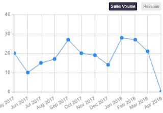 Sales%2BVolume%2BApr%2B2018.JPG