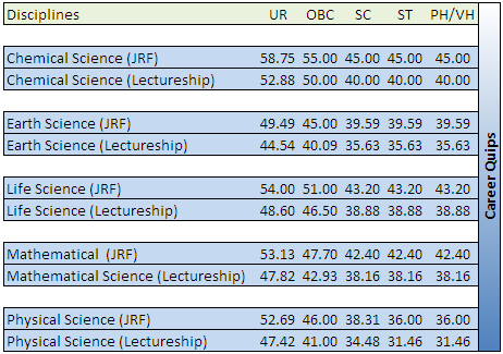 CSIR NET 2016 Cut Off Marks
