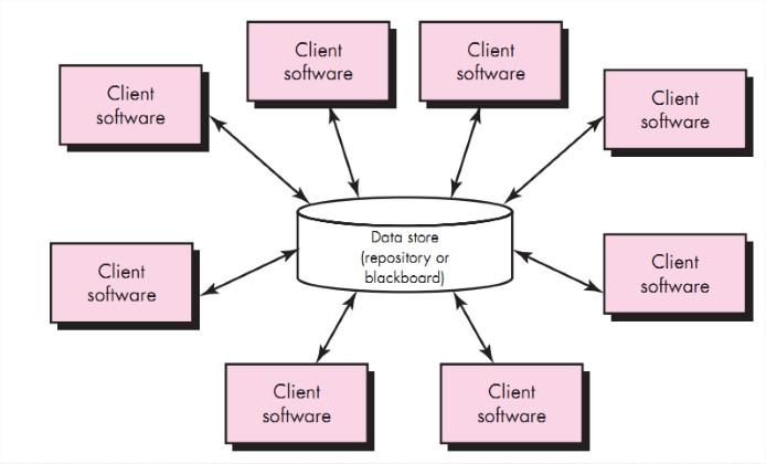 Data Centered Architecture