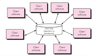 Data-Centered Architecture