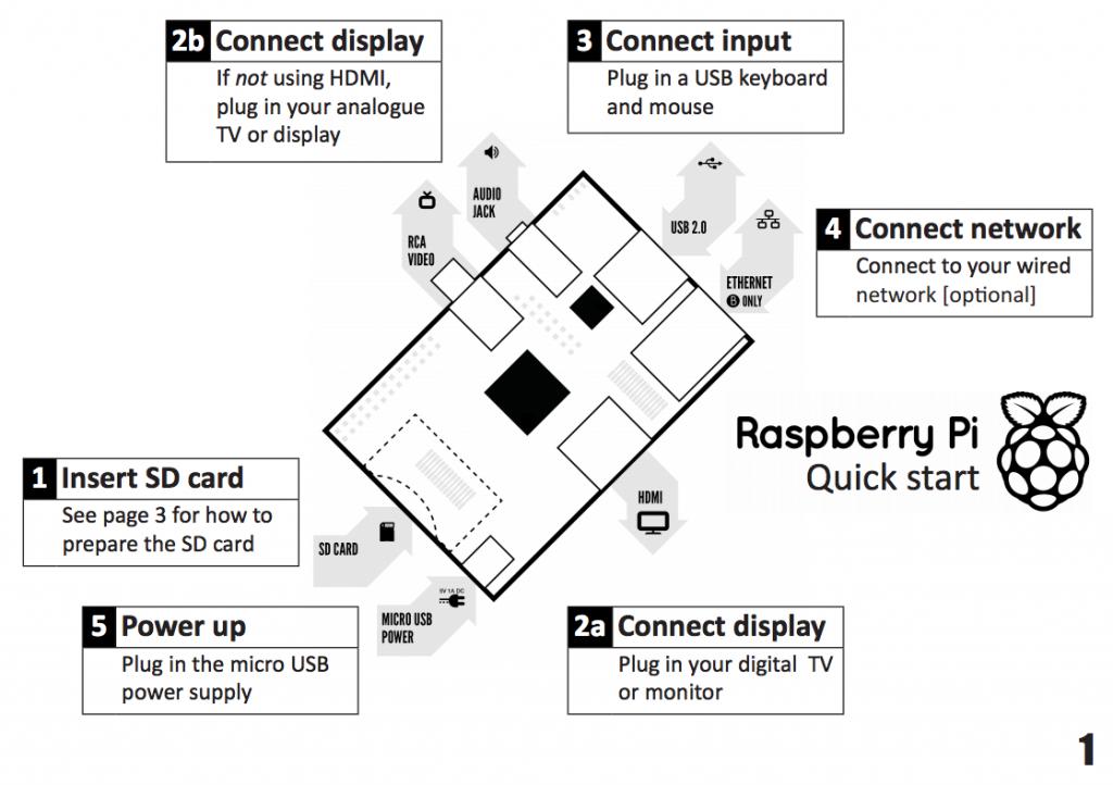 flylogical: Flight planning on the Raspberry Pi (!)