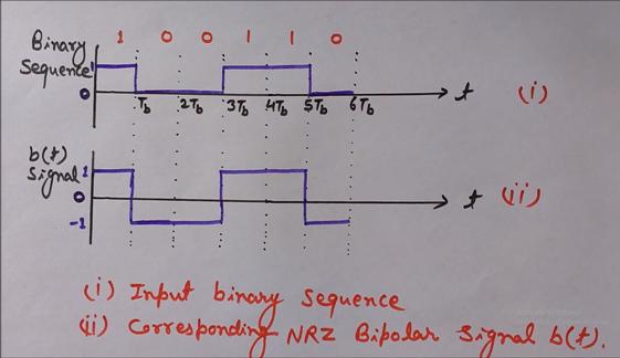 NRZ Bipolar b(t) Signal Waveform
