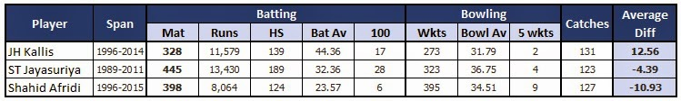 Statistics of Top 3 All Rounders in ODI Cricket - Kallis, Jayasuriya and Afridi