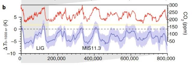 Comment convaincre un climato-sceptique? - Page 3 Co2%2B0-800000