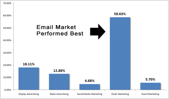 Average Cost of Email Marketing Campaign 1