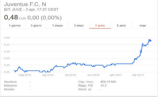 Investire in azioni Juventus, conviene oggi?