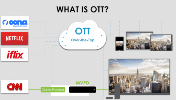 OONA TV - THE FUTURISTIC APP BEYOND TELEVISION & OTT: OTT