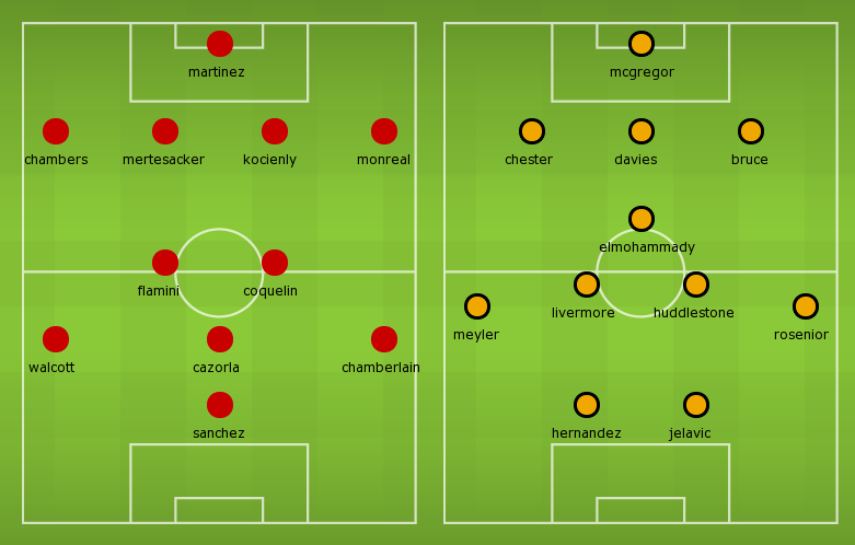 Possible Lineups, Stats, Team News: Arsenal vs Hull City
