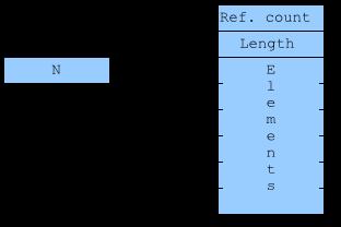 Раскладка в памяти динамического массива
