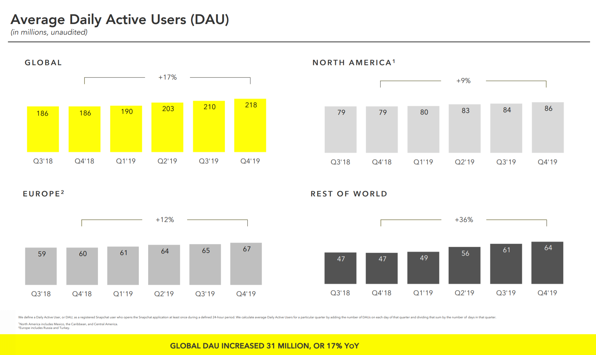 Snapchat reached 218 million daily active users