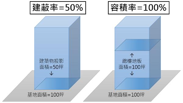 http://simple-decor.blogspot.tw/2015/11/building-coverage-ratio-and-floor-area-ratio.html