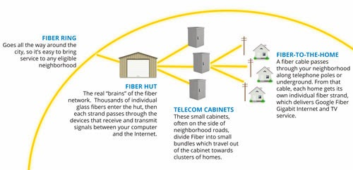 Behind the scenes with Google Fiber: How we actually build