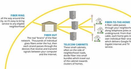 Fiber Network Diagram google fiber blog behind the scenes with google fiber how we