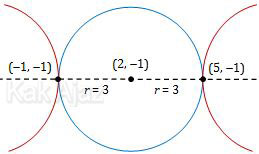 Gambar lingkaran dan hiperbola yang berpusat di titik (2, -1) , berpusat di titik yang sama