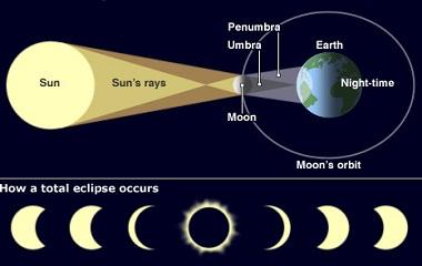Fenomena Gerhana Bulan Penumbra