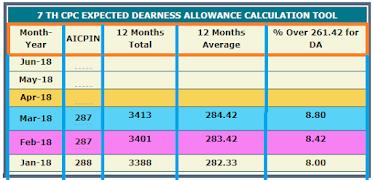 DA from July, 2019: Confirm 5% increase in 7th CPC DA @17% and 10