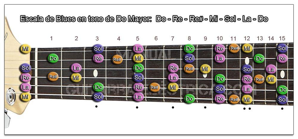 Escala de Blues Do mayor Guitarra (C)