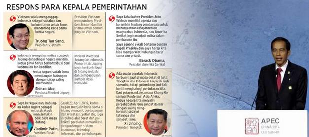 Ini Pidato Jokowi Di Apec Yang Dipuji