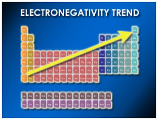 Contoh ELEKTRONEGATIVITAS dan Konsep ELEKTRONEGATIVITAS