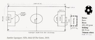materi sepak bola