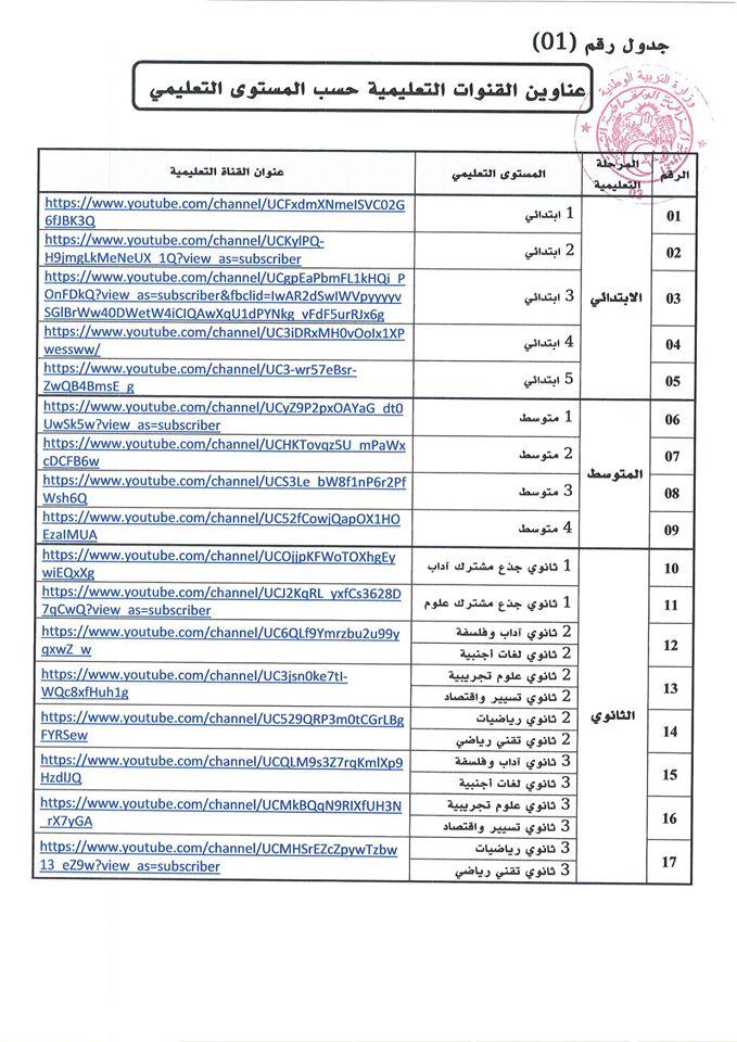 عناوين القنوات التعليمية على اليوتوب حسب المستوى التعليمي
