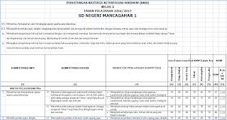 Download Aplikasi KKM Kelas 1, 2, 4, 5 SD Kurikulum 2013