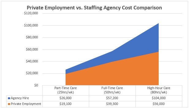 privately employment vs staffing agency cost comparison