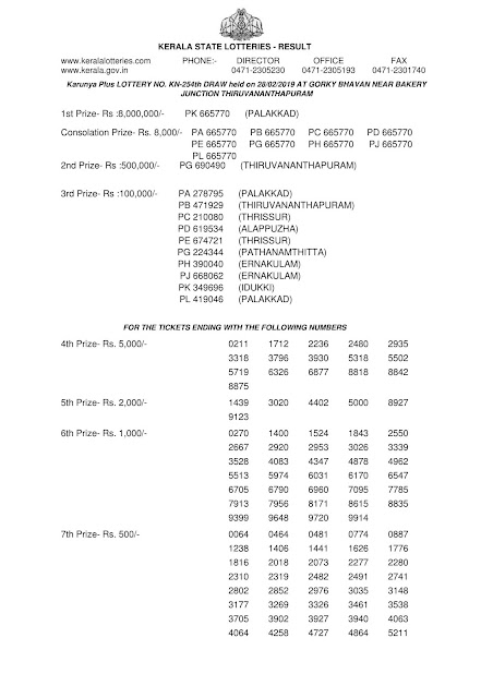 Kerala Lottery  Official Result  Karunya Plus KN-254 dated 28.02.2019 Part-1