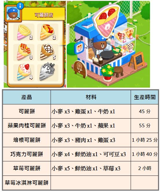 熊大農場 LINE Brown Farm 攻略: 可麗餅店材料表