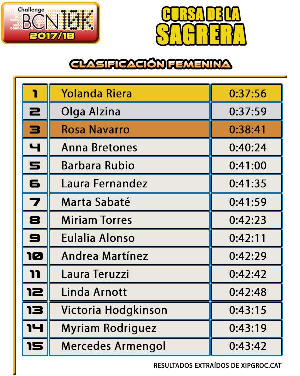 Clasificación Femenina Cursa de la Sagrera 2017