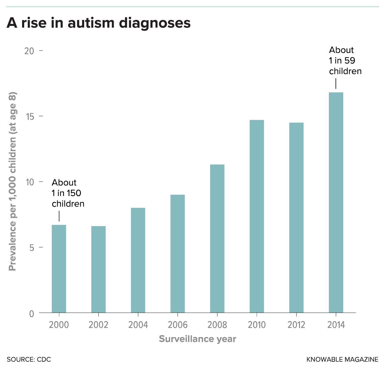 Cdc Stepping Up Autism Monitoring >> The Quest For Autism S Thinking Person S Guide To Autism